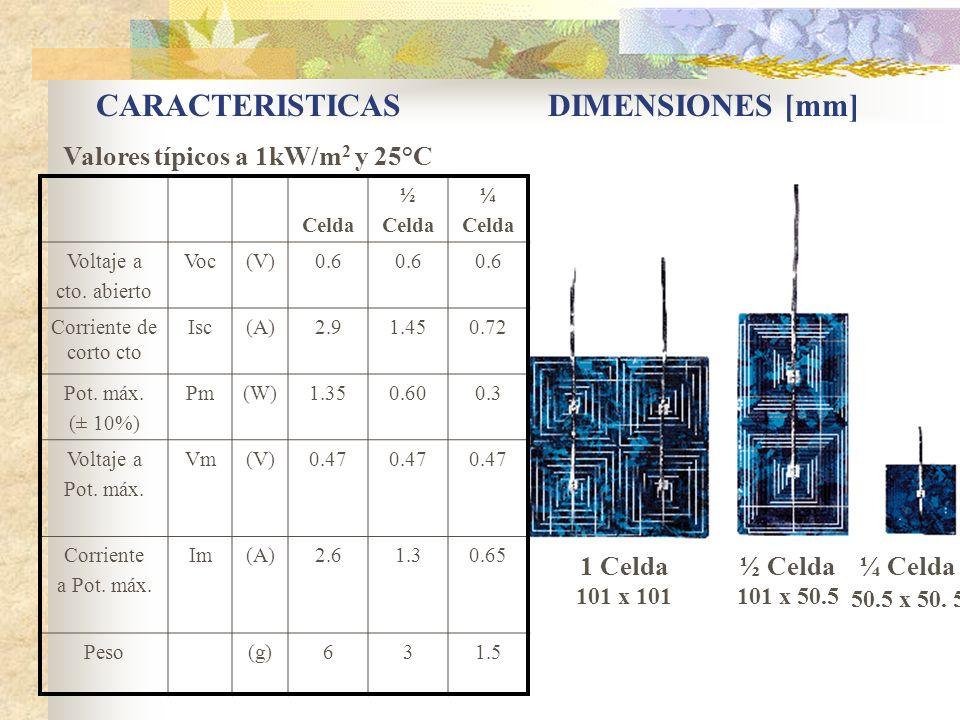 Valores típicos a 1kW/m2 y 25°C