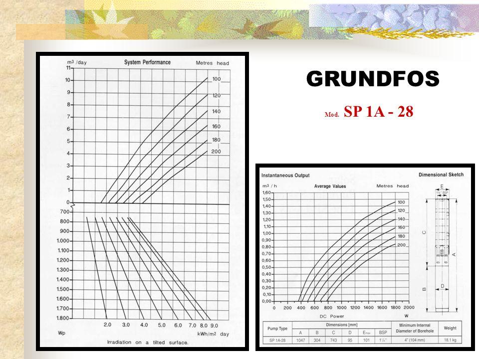 GRUNDFOS Mod. SP 1A - 28