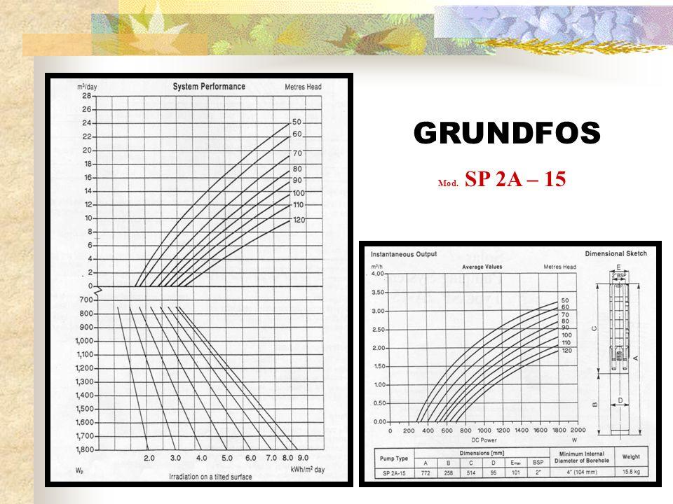 GRUNDFOS Mod. SP 2A – 15