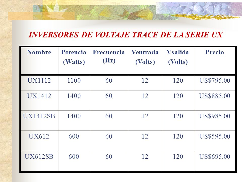 INVERSORES DE VOLTAJE TRACE DE LA SERIE UX