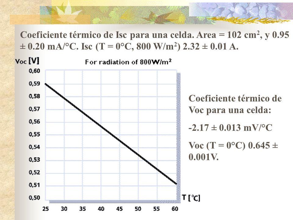 Coeficiente térmico de Isc para una celda. Area = 102 cm2, y 0. 95 ± 0