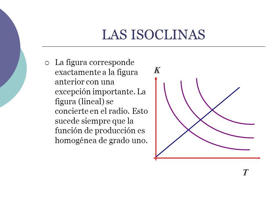 LAS ISOCLINAS