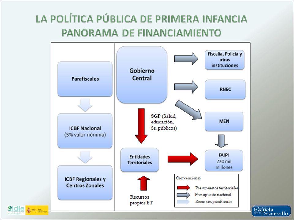 LA POLÍTICA PÚBLICA DE PRIMERA INFANCIA PANORAMA DE FINANCIAMIENTO
