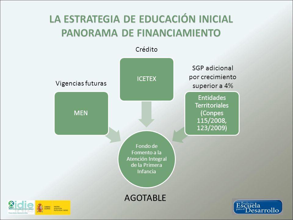 LA ESTRATEGIA DE EDUCACIÓN INICIAL PANORAMA DE FINANCIAMIENTO