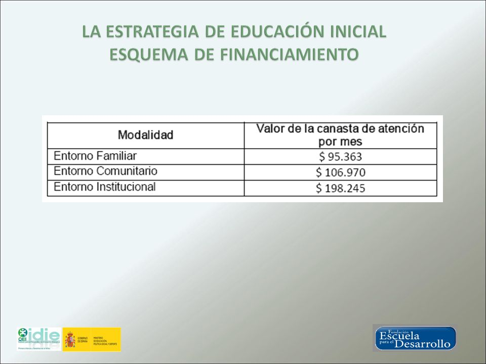 LA ESTRATEGIA DE EDUCACIÓN INICIAL ESQUEMA DE FINANCIAMIENTO