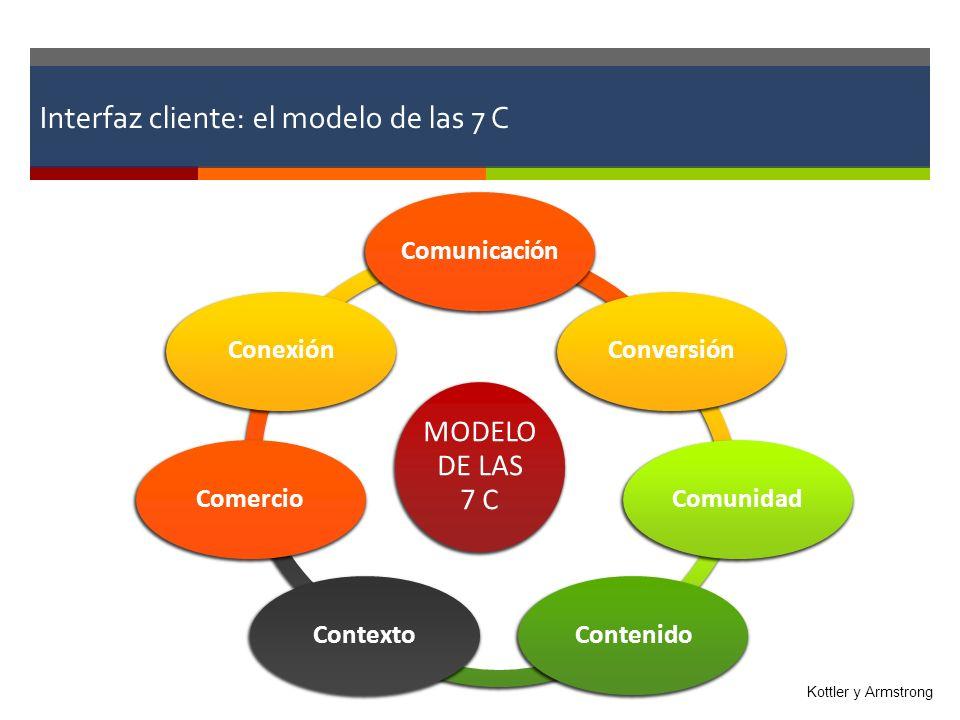 Interfaz cliente: el modelo de las 7 C