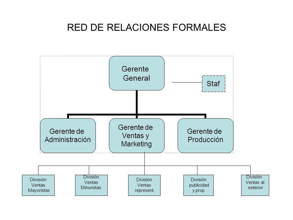RED DE RELACIONES FORMALES