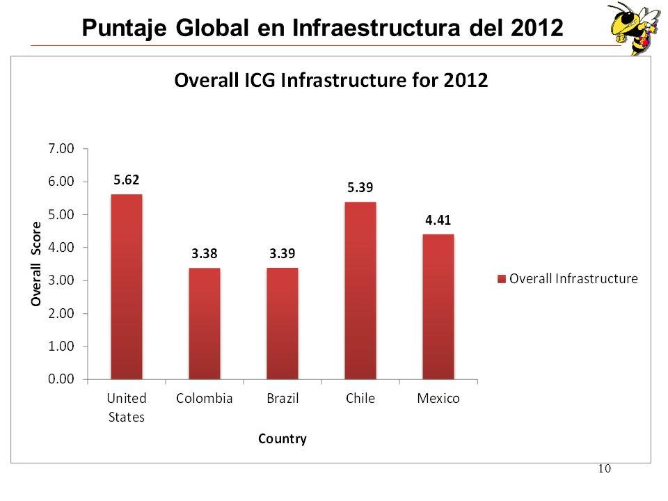 Puntaje Global en Infraestructura del 2012