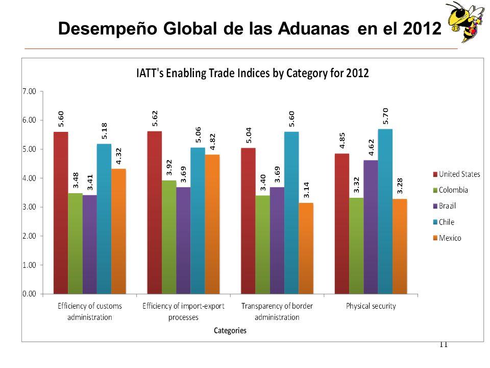 Desempeño Global de las Aduanas en el 2012