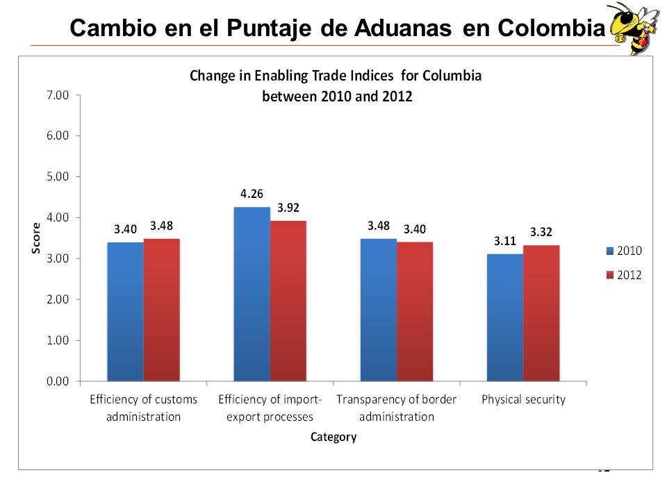 Cambio en el Puntaje de Aduanas en Colombia
