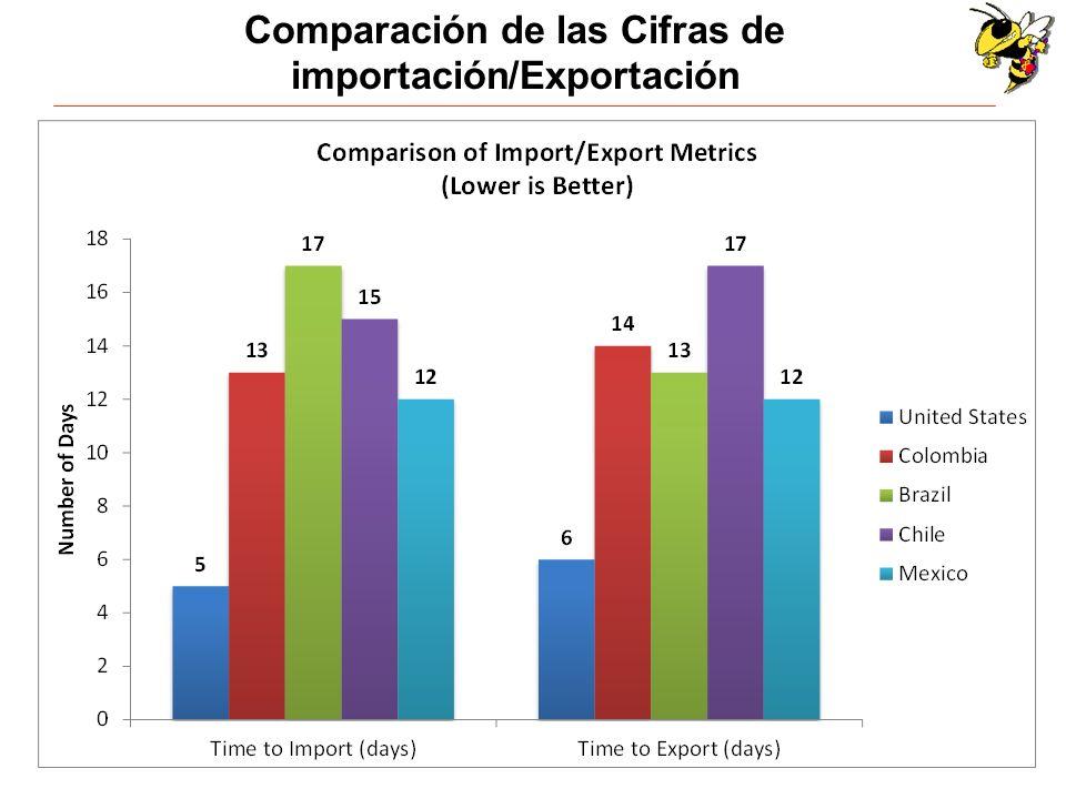 Comparación de las Cifras de importación/Exportación
