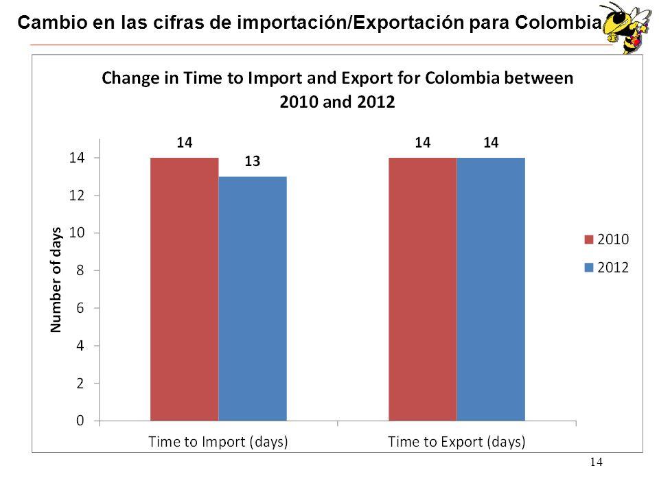 Cambio en las cifras de importación/Exportación para Colombia