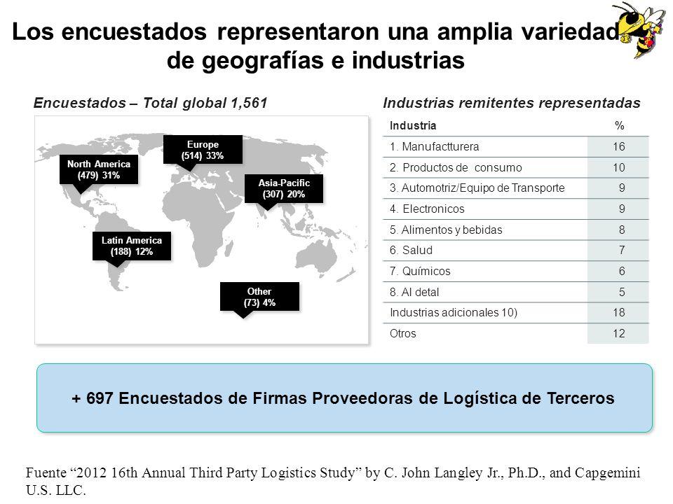 + 697 Encuestados de Firmas Proveedoras de Logística de Terceros