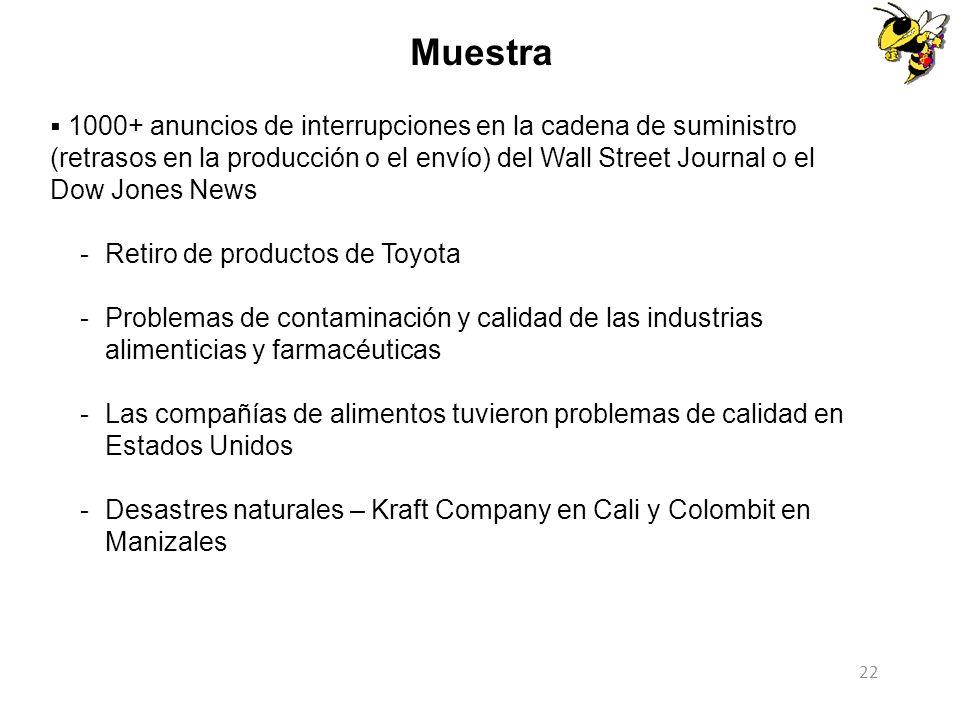 Muestra Retiro de productos de Toyota