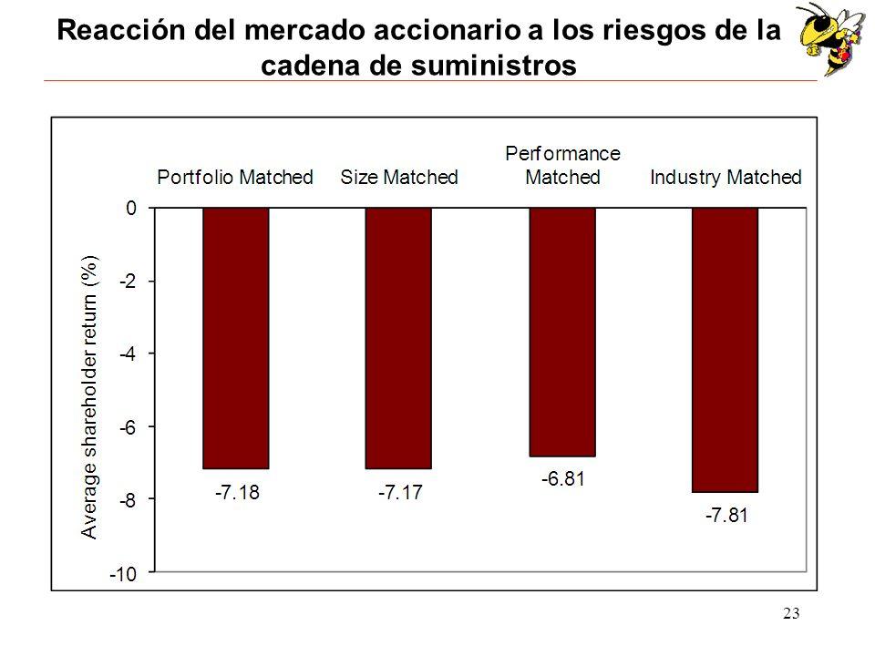 Reacción del mercado accionario a los riesgos de la cadena de suministros