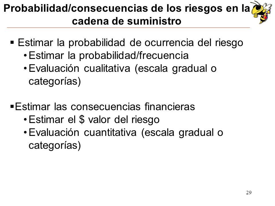 Probabilidad/consecuencias de los riesgos en la cadena de suministro