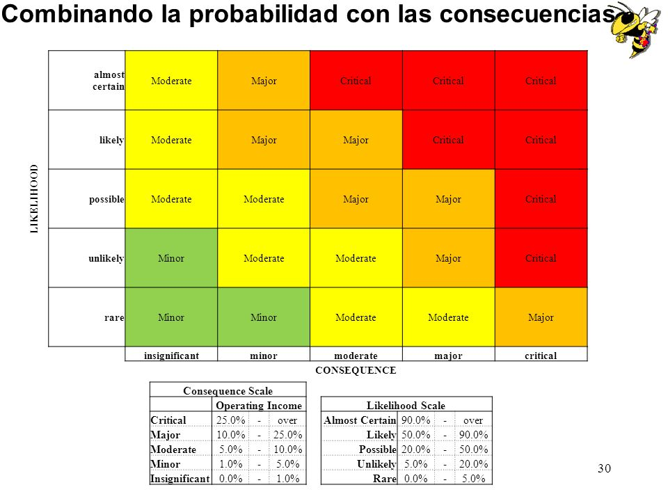 Combinando la probabilidad con las consecuencias