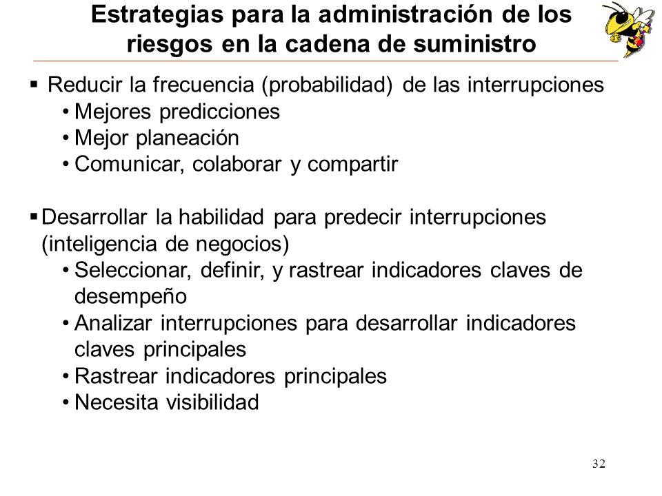 Estrategias para la administración de los riesgos en la cadena de suministro