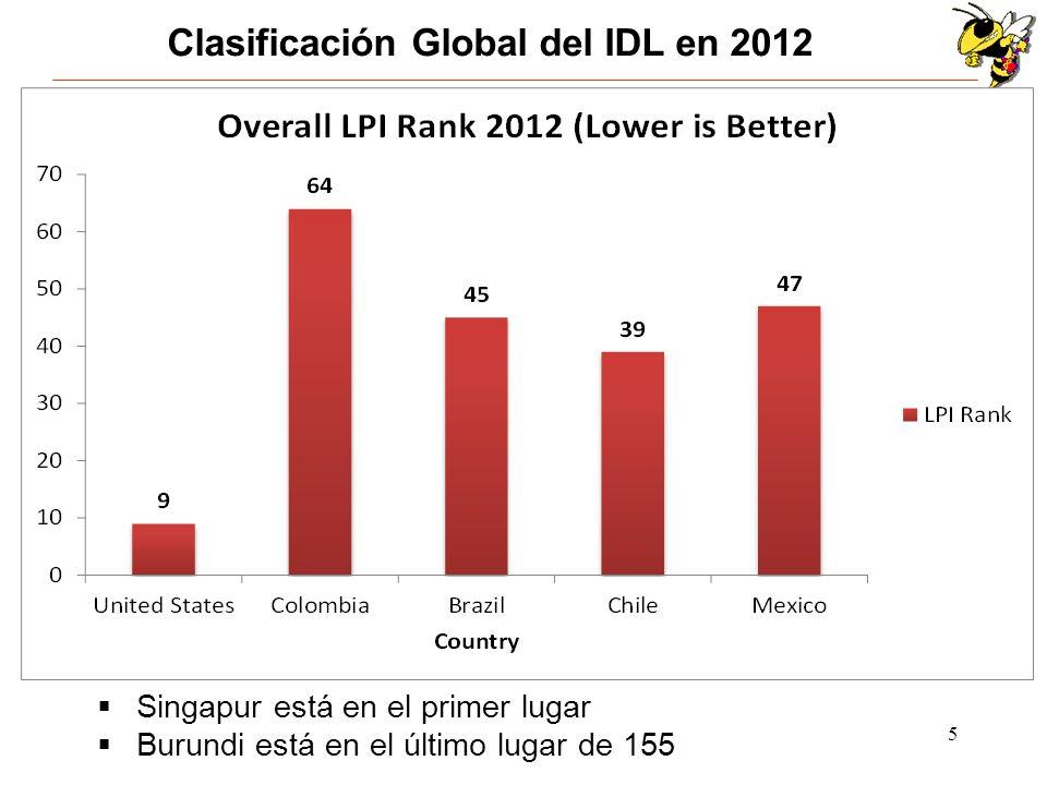 Clasificación Global del IDL en 2012