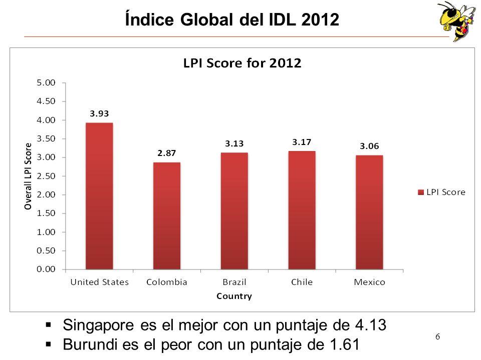Índice Global del IDL 2012 Singapore es el mejor con un puntaje de 4.13.