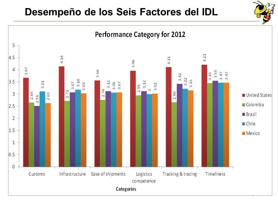 Desempeño de los Seis Factores del IDL