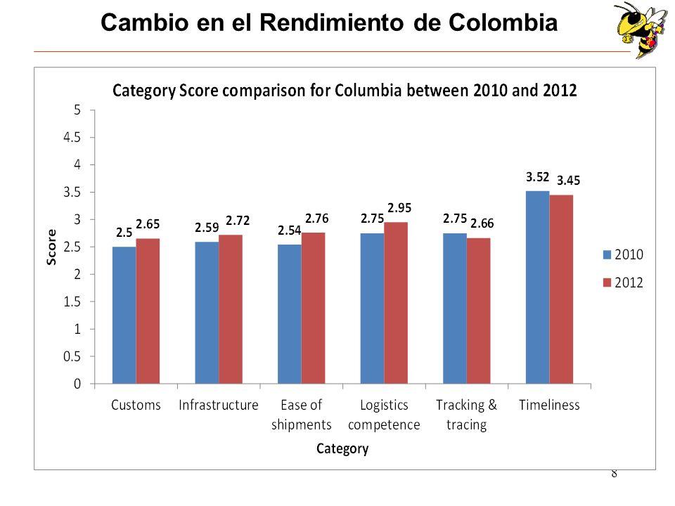 Cambio en el Rendimiento de Colombia