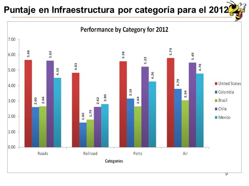 Puntaje en Infraestructura por categoría para el 2012