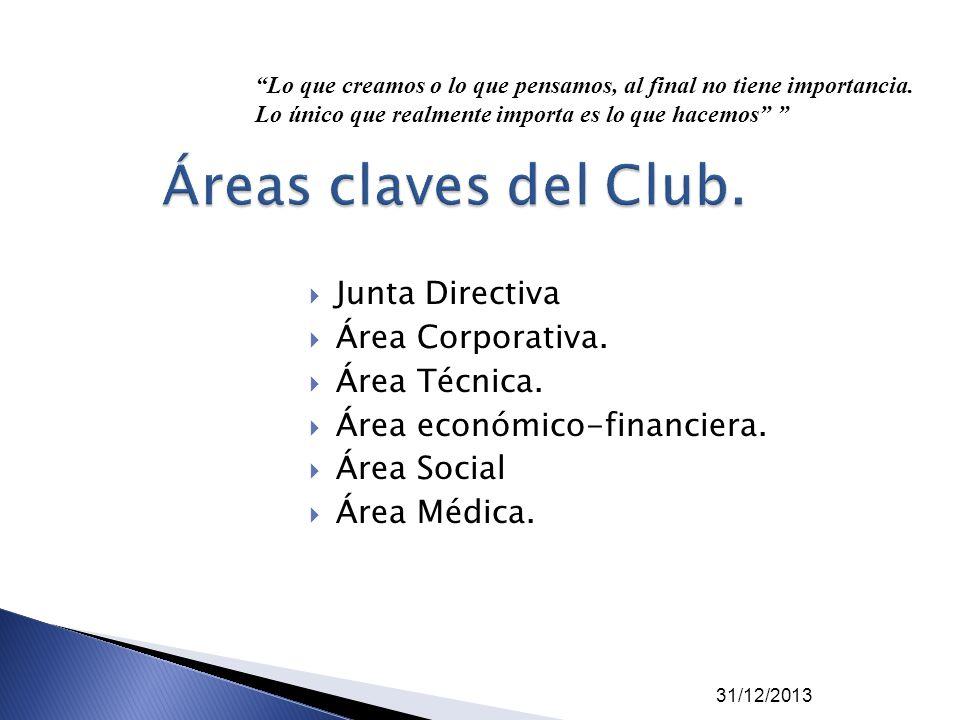 Áreas claves del Club. Junta Directiva Área Corporativa. Área Técnica.