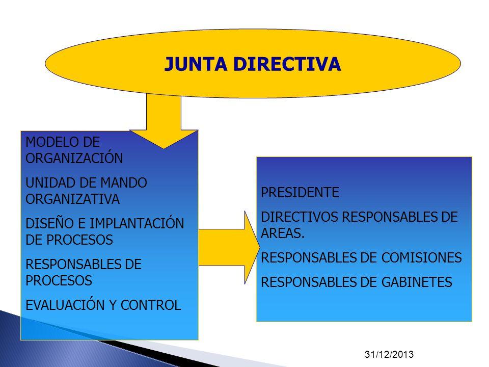 JUNTA DIRECTIVA MODELO DE ORGANIZACIÓN UNIDAD DE MANDO ORGANIZATIVA