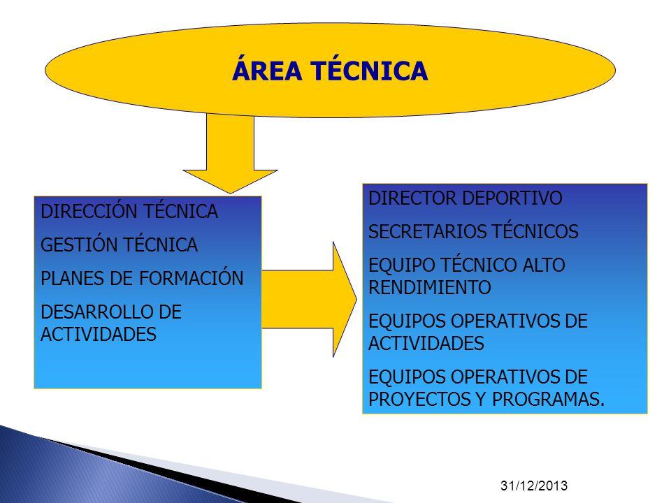 ÁREA TÉCNICA DIRECTOR DEPORTIVO DIRECCIÓN TÉCNICA SECRETARIOS TÉCNICOS