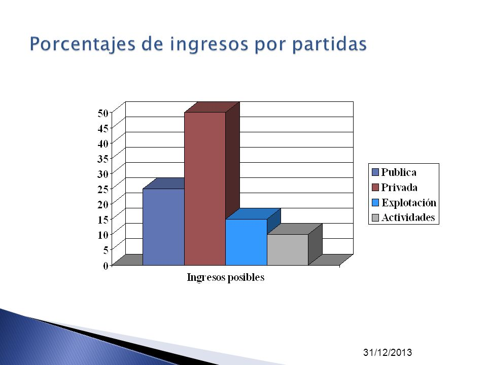 Porcentajes de ingresos por partidas