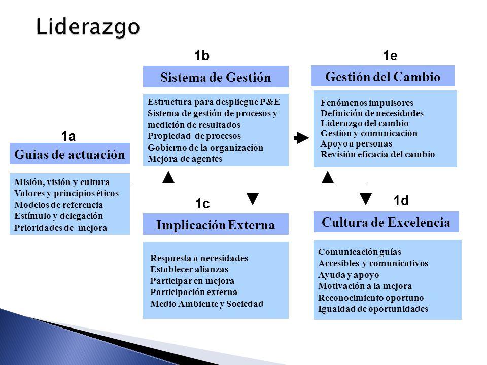 Liderazgo Guías de actuación Sistema de Gestión 1b Implicación Externa