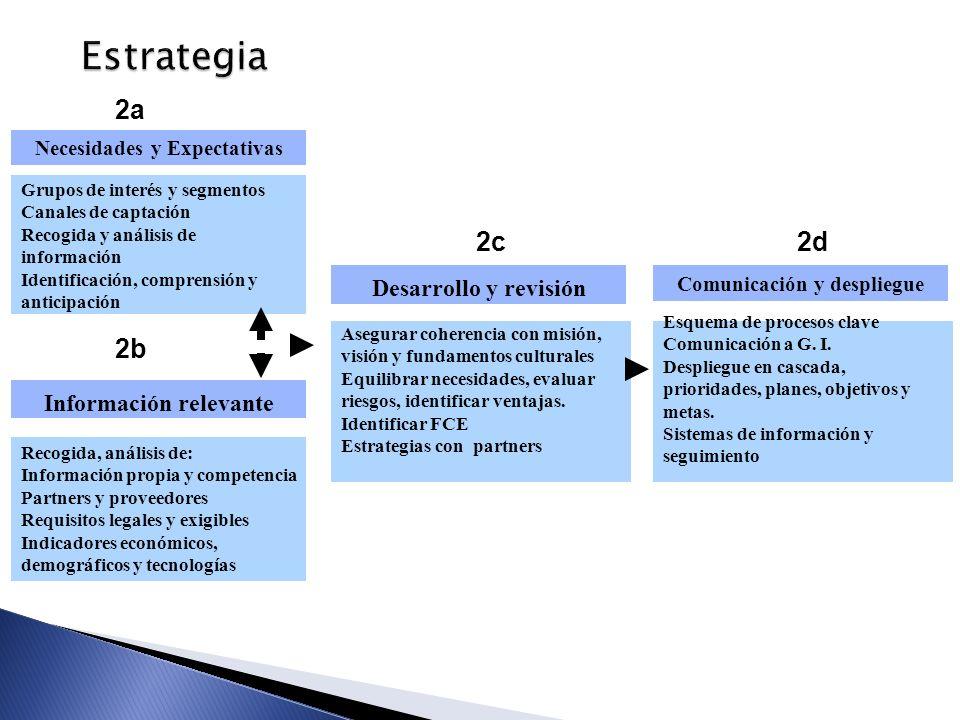Estrategia 2b 2a 2d 2c Desarrollo y revisión Información relevante