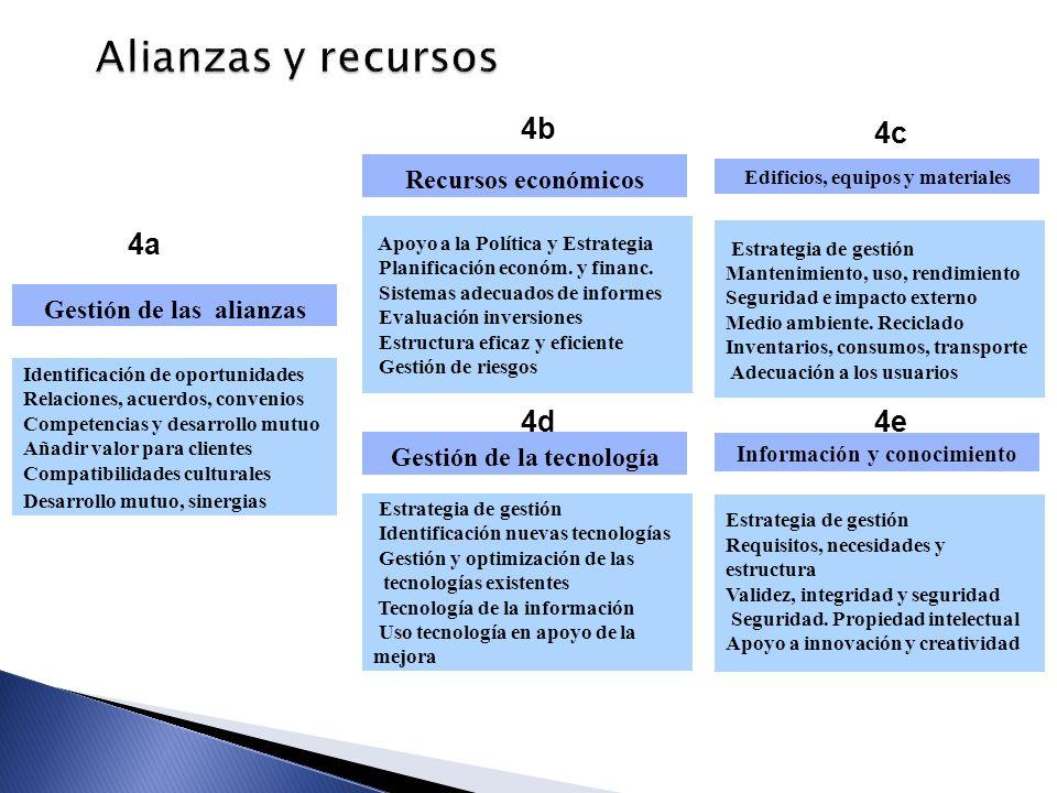 Alianzas y recursos 4a 4c 4b 4d 4e Recursos económicos