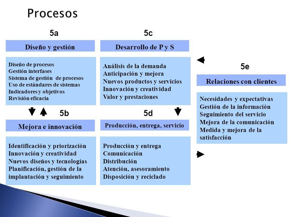 Relaciones con clientes Producción, entrega, servicio
