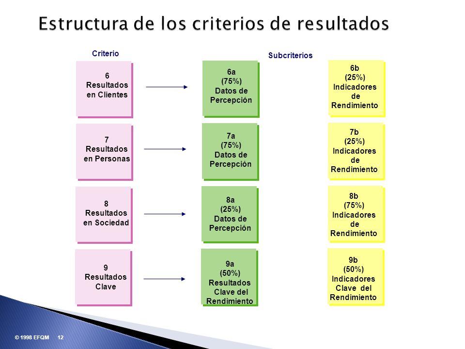 Estructura de los criterios de resultados