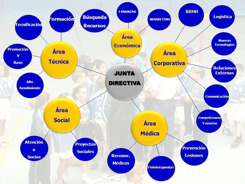 Área Área Técnica Corporativa JUNTA DIRECTIVA Área Social Área Médica