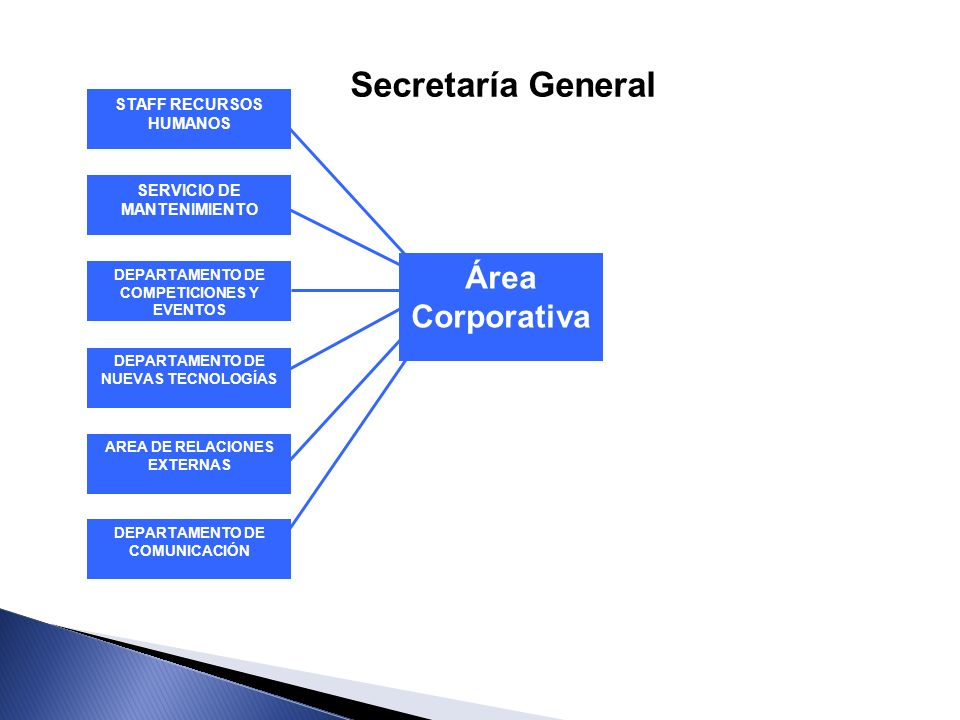 Secretaría General Área Corporativa STAFF RECURSOS HUMANOS