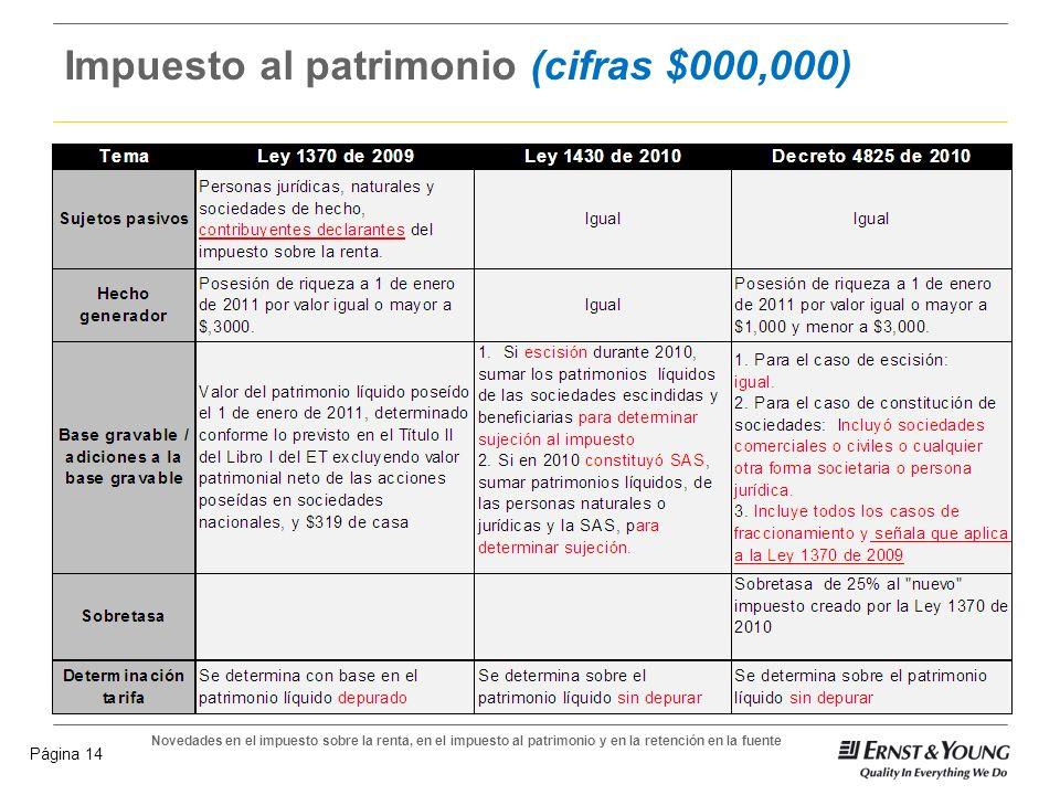 Impuesto al patrimonio (cifras $000,000)