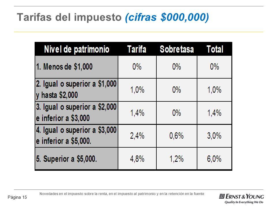 Tarifas del impuesto (cifras $000,000)