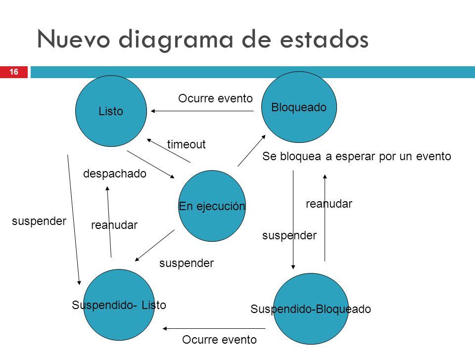 Nuevo diagrama de estados