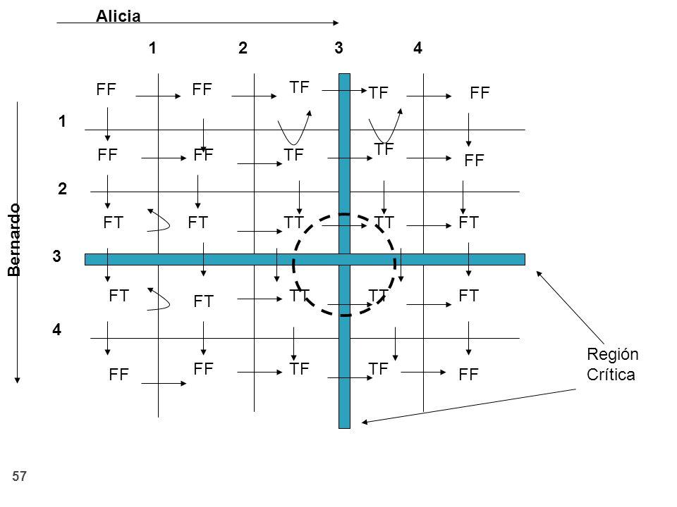Alicia 1. 2. 3. 4. FF. FF. TF. TF. FF. 1. TF. FF. FF. TF. FF. 2. Bernardo. FT. FT.