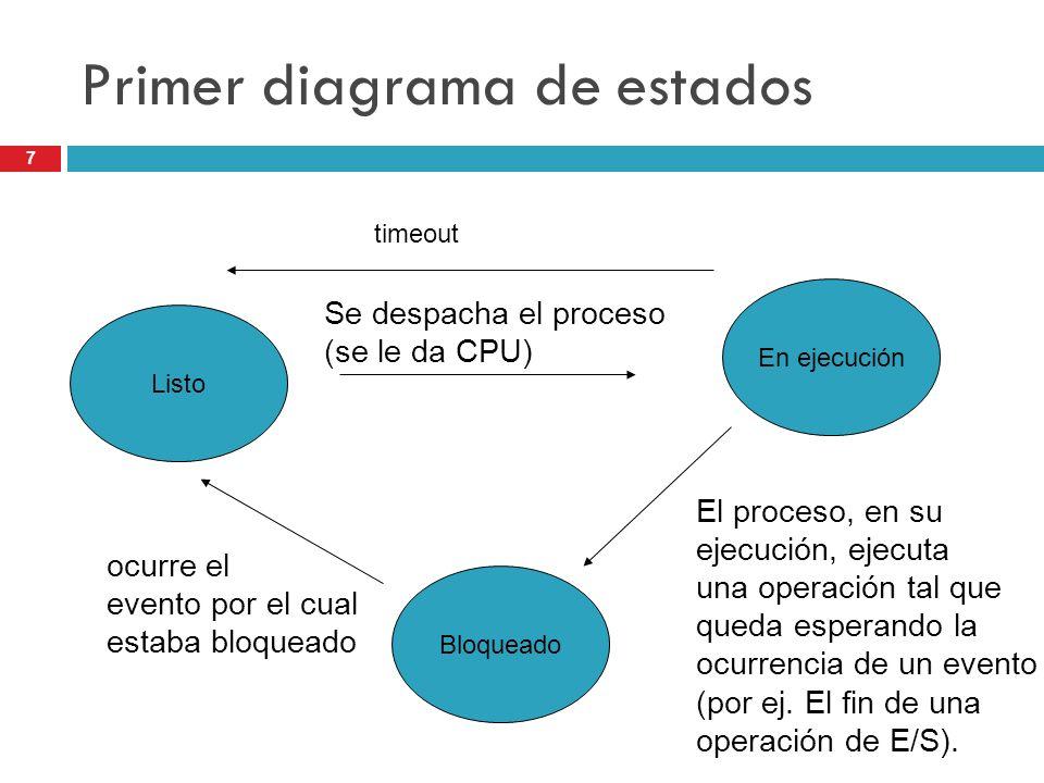 Primer diagrama de estados