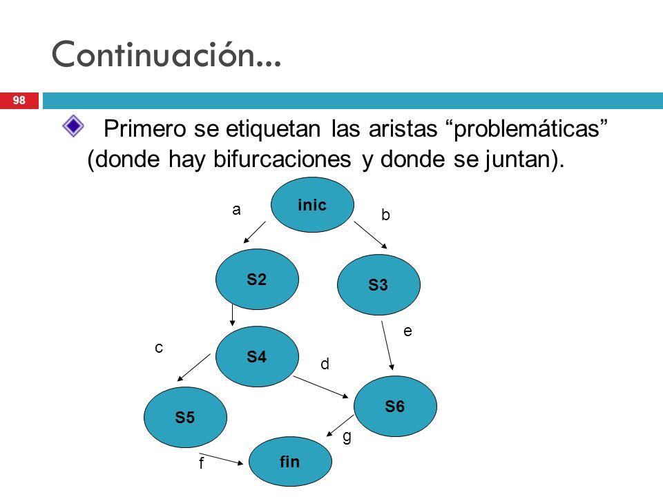Continuación... Primero se etiquetan las aristas problemáticas (donde hay bifurcaciones y donde se juntan).