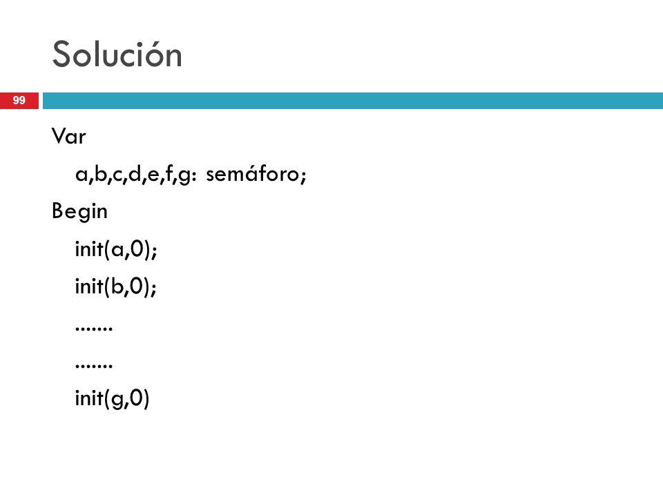 Solución Var a,b,c,d,e,f,g: semáforo; Begin init(a,0); init(b,0);