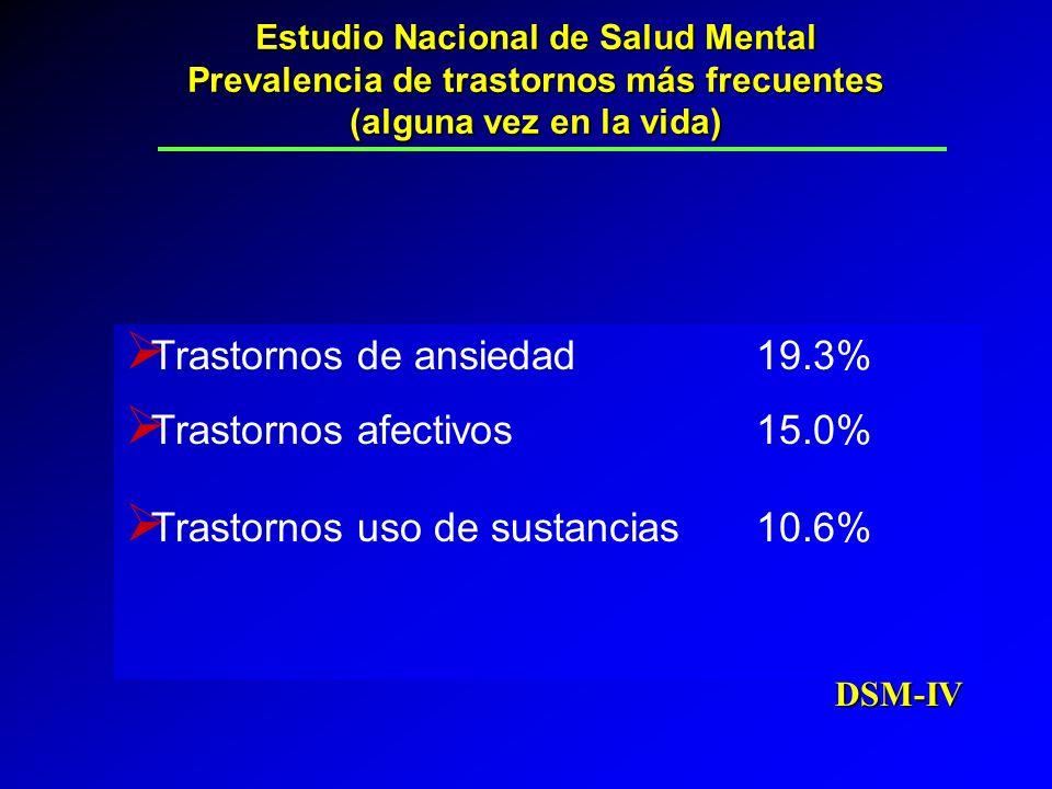 Trastornos de ansiedad 19.3% Trastornos afectivos 15.0%