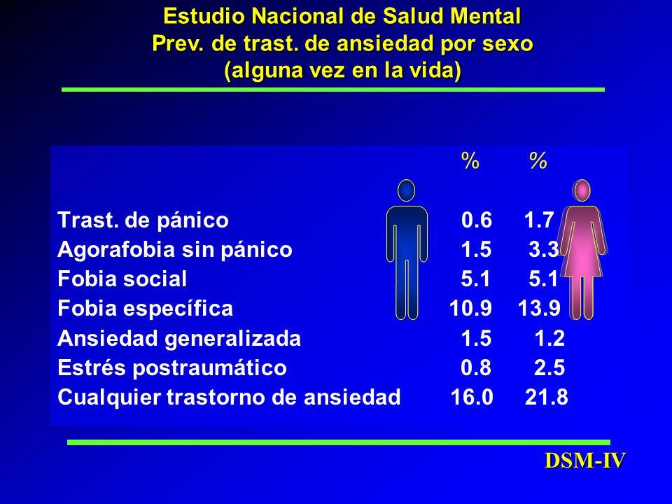 Estudio Nacional de Salud Mental Prev. de trast. de ansiedad por sexo