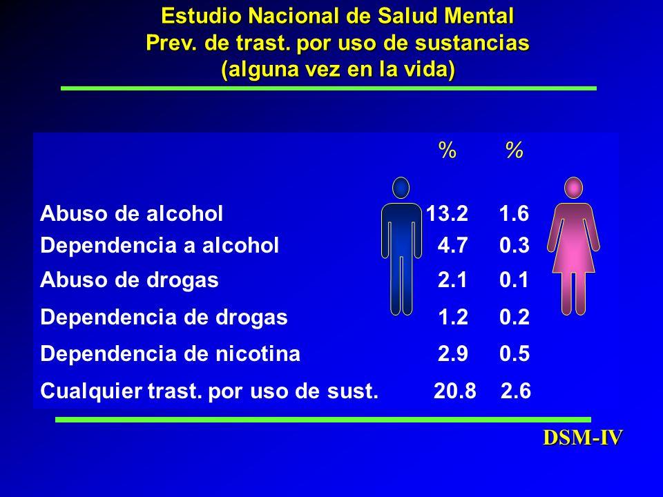 Estudio Nacional de Salud Mental Prev. de trast. por uso de sustancias