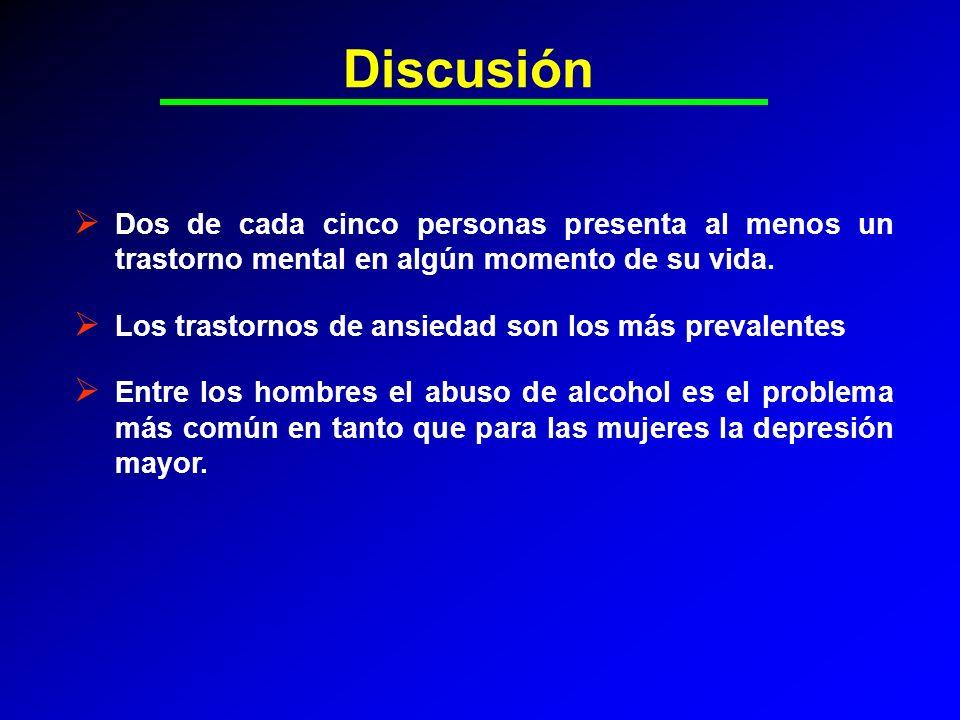 Discusión Dos de cada cinco personas presenta al menos un trastorno mental en algún momento de su vida.