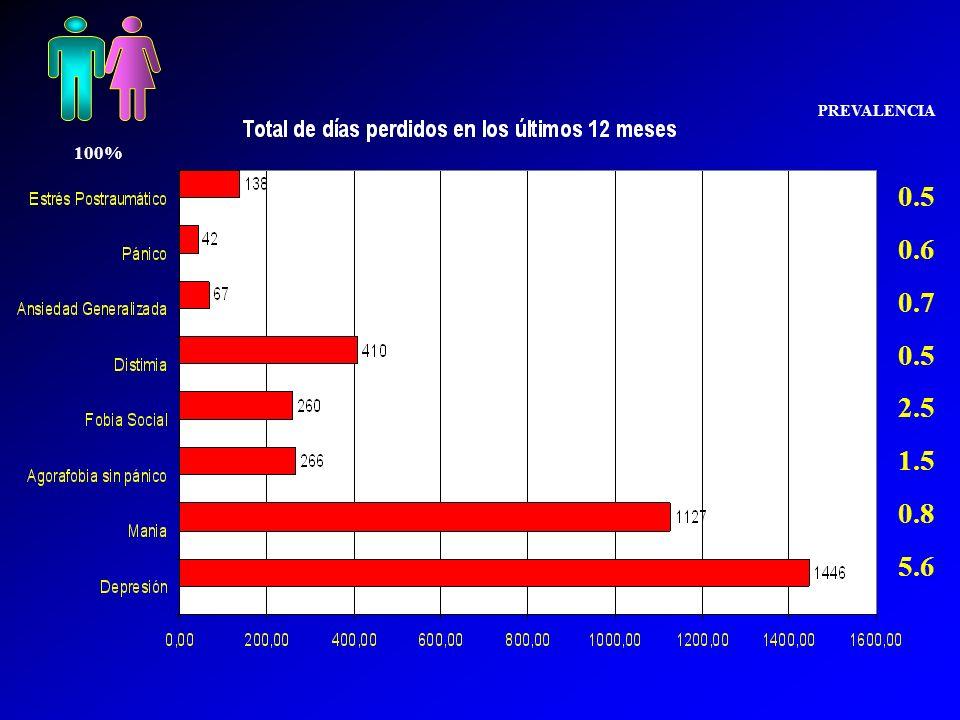 PREVALENCIA 100% 0.5 0.6 0.7 2.5 1.5 0.8 5.6